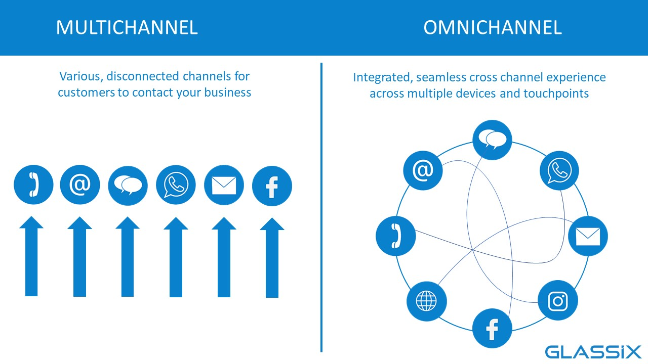 Multichannel has multiple, disconnected channels for your custoemrs to contact your business, while Glassix omnichannel has an integrated, seamless cross-channel experience across multiple devices and touchpoints.